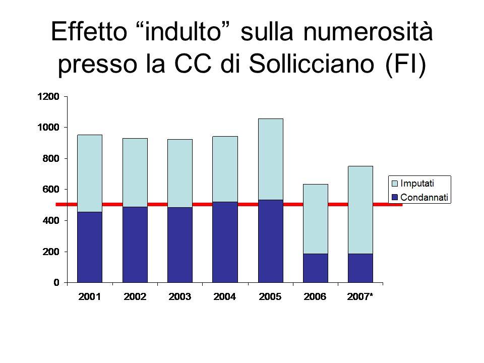 Effetto indulto sulla numerosità presso la CC di Sollicciano (FI)