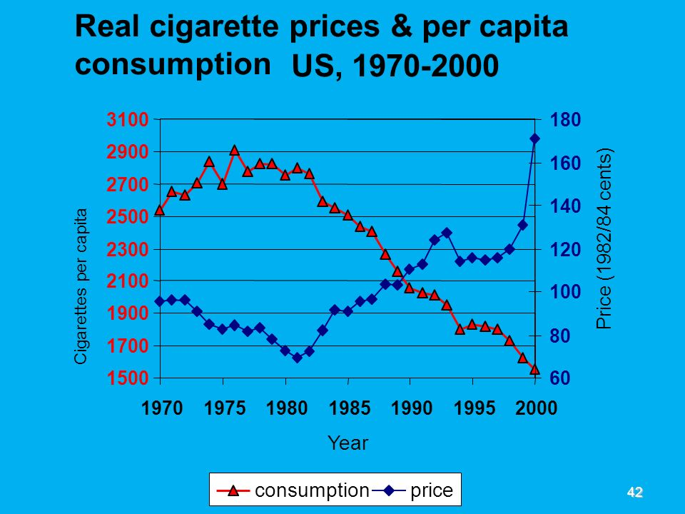 Real cigarette prices & per capita consumption US, 1970-2000