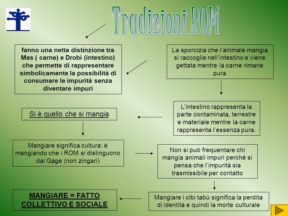 MANGIARE = FATTO COLLETTIVO E SOCIALE