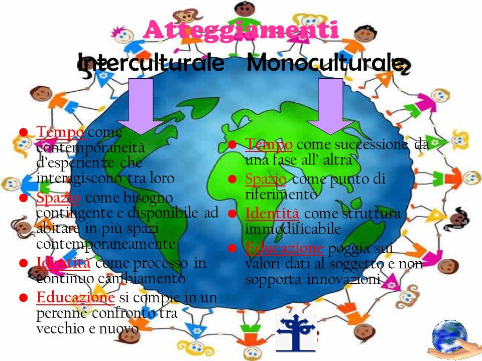 Atteggiamenti Interculturale Monoculturale