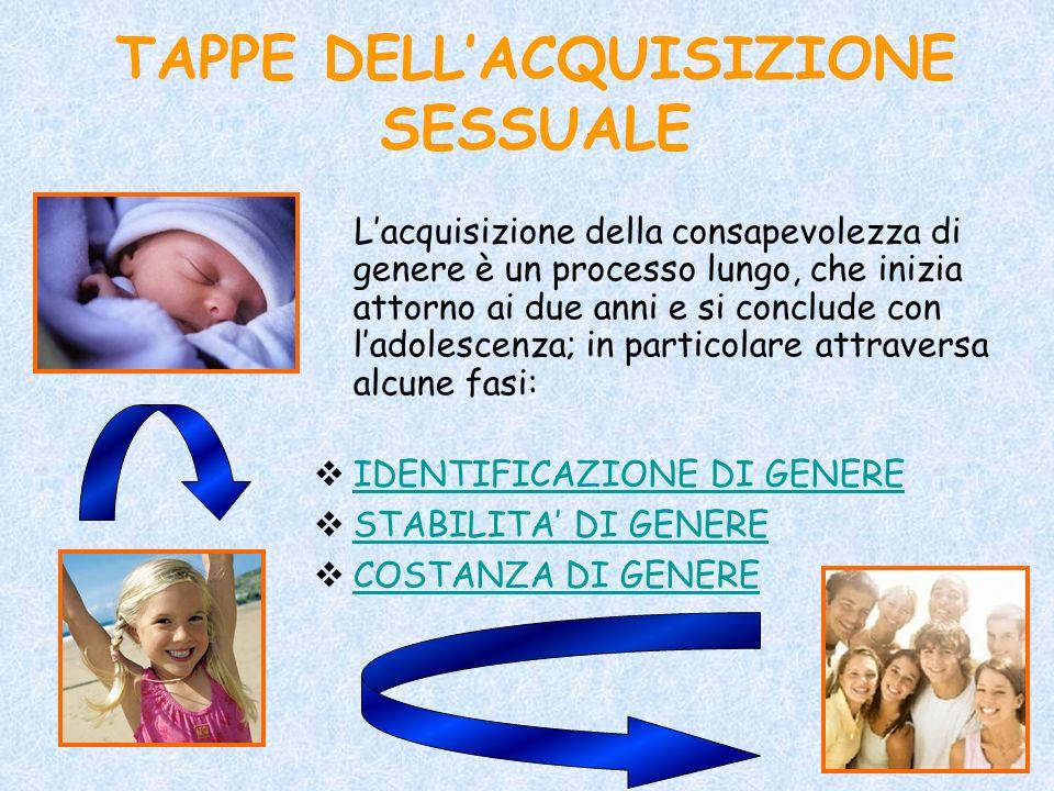 TAPPE DELL'ACQUISIZIONE SESSUALE