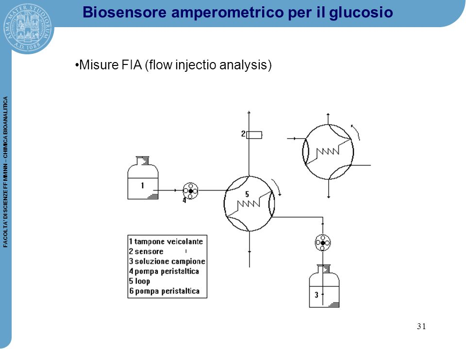 Misure FIA (flow injectio analysis)
