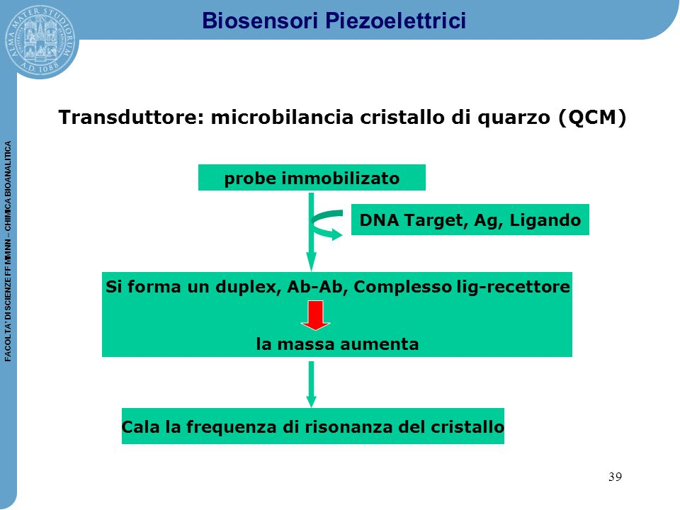 Biosensori Piezoelettrici