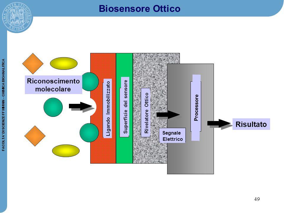 Biosensore Ottico Risultato Riconoscimento molecolare