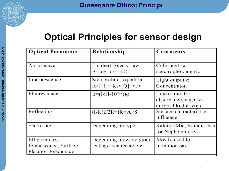 Biosensore Ottico: Principi