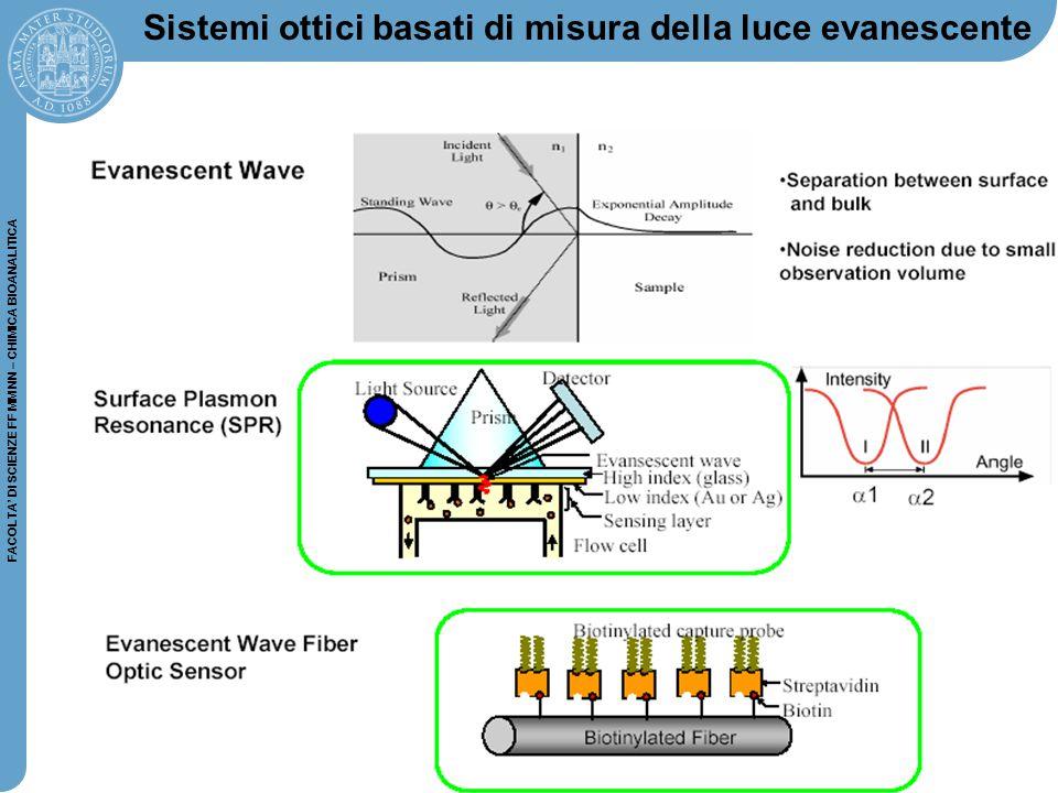 Sistemi ottici basati di misura della luce evanescente