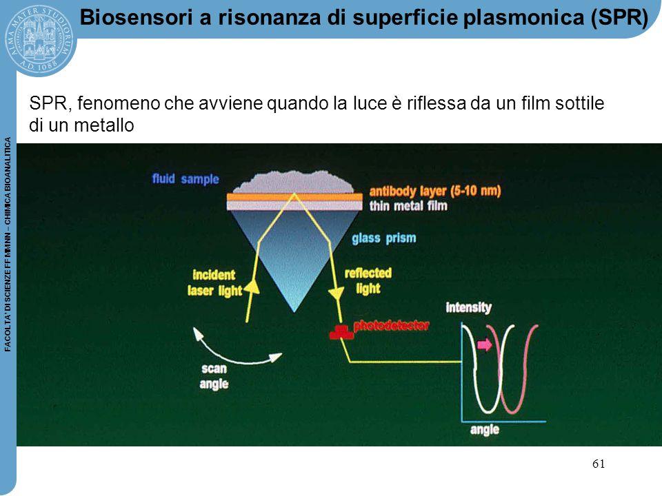 Biosensori a risonanza di superficie plasmonica (SPR)