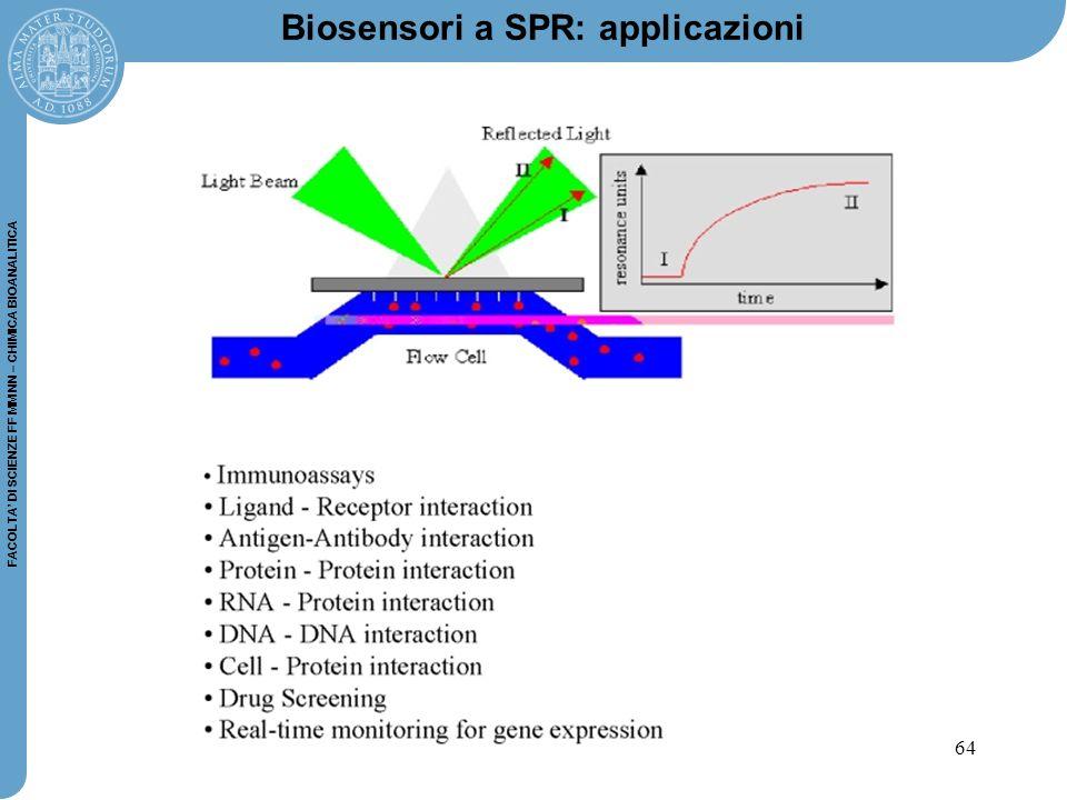 Biosensori a SPR: applicazioni