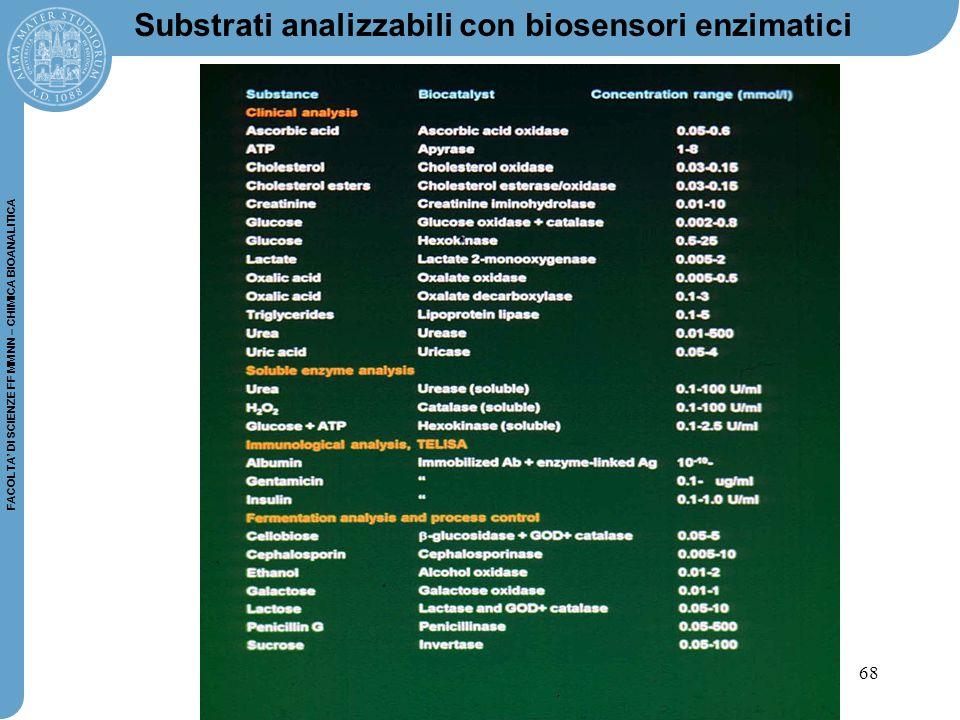 Substrati analizzabili con biosensori enzimatici