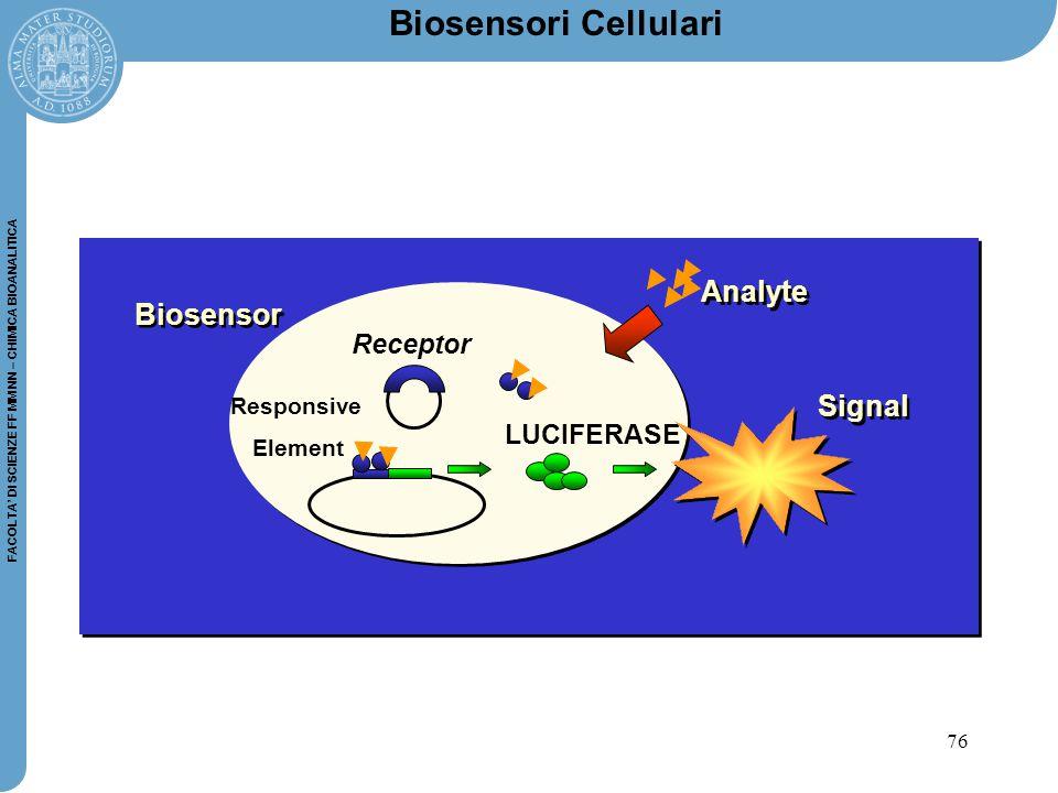 Biosensori Cellulari Analyte Biosensor Signal Receptor LUCIFERASE