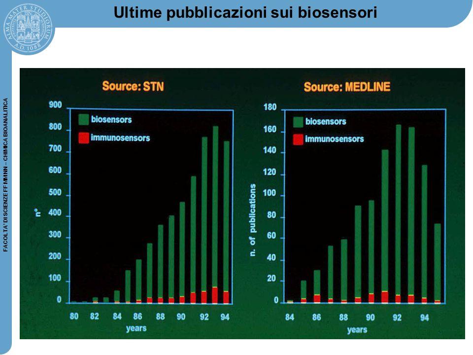 Ultime pubblicazioni sui biosensori