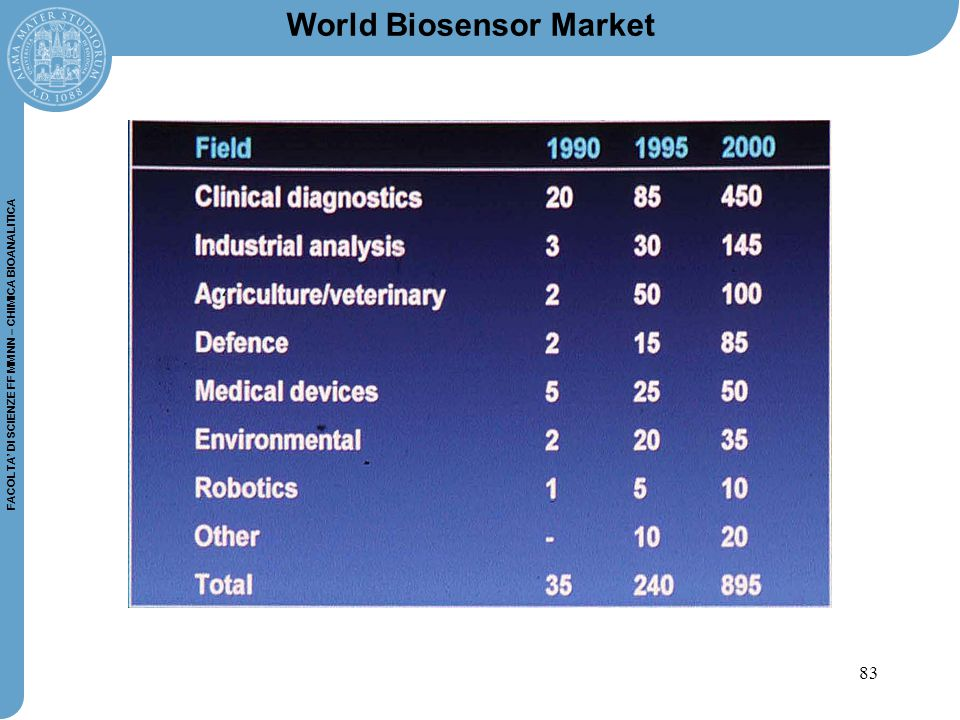 World Biosensor Market