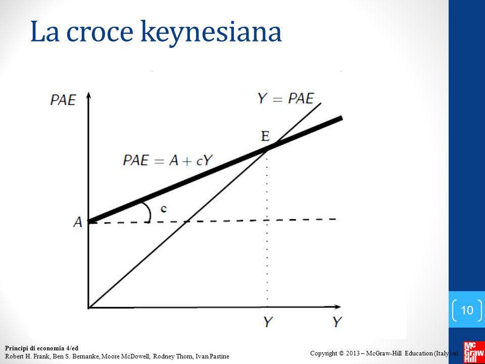 La croce keynesiana