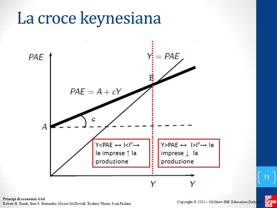 La croce keynesiana Y<PAE ↔ I<IP→ le imprese ↑ la produzione