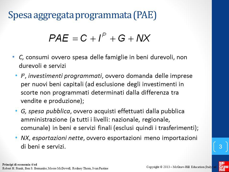 Spesa aggregata programmata (PAE)