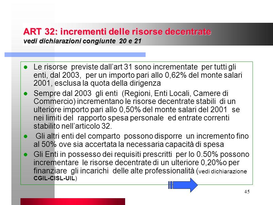 ART 32: incrementi delle risorse decentrate vedi dichiarazioni congiunte 20 e 21