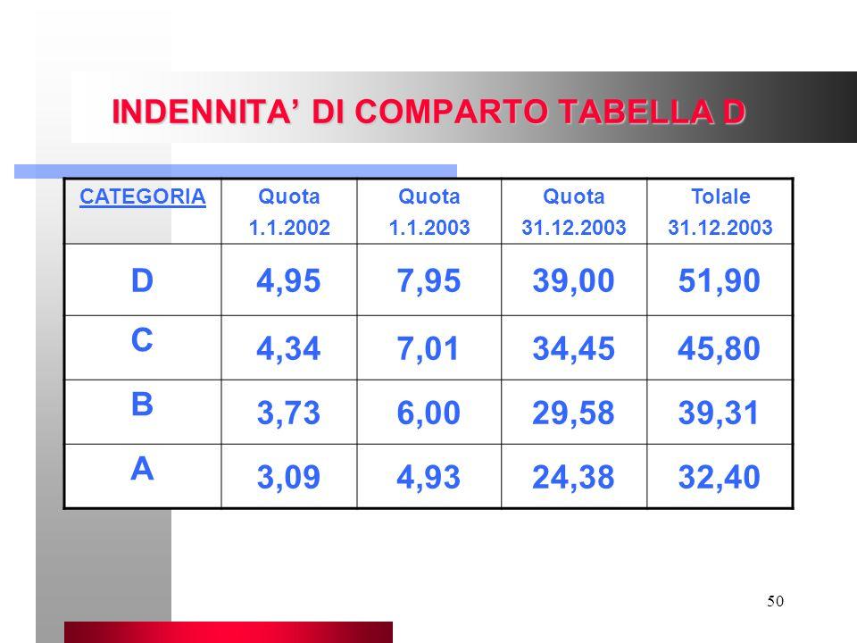 INDENNITA' DI COMPARTO TABELLA D