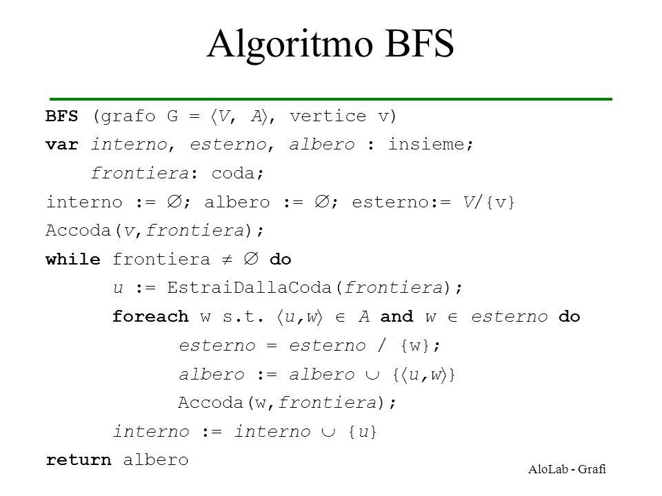 Algoritmo BFS BFS (grafo G = V, A, vertice v)