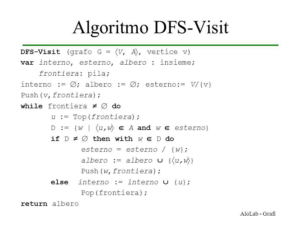Algoritmo DFS-Visit DFS-Visit (grafo G = V, A, vertice v)