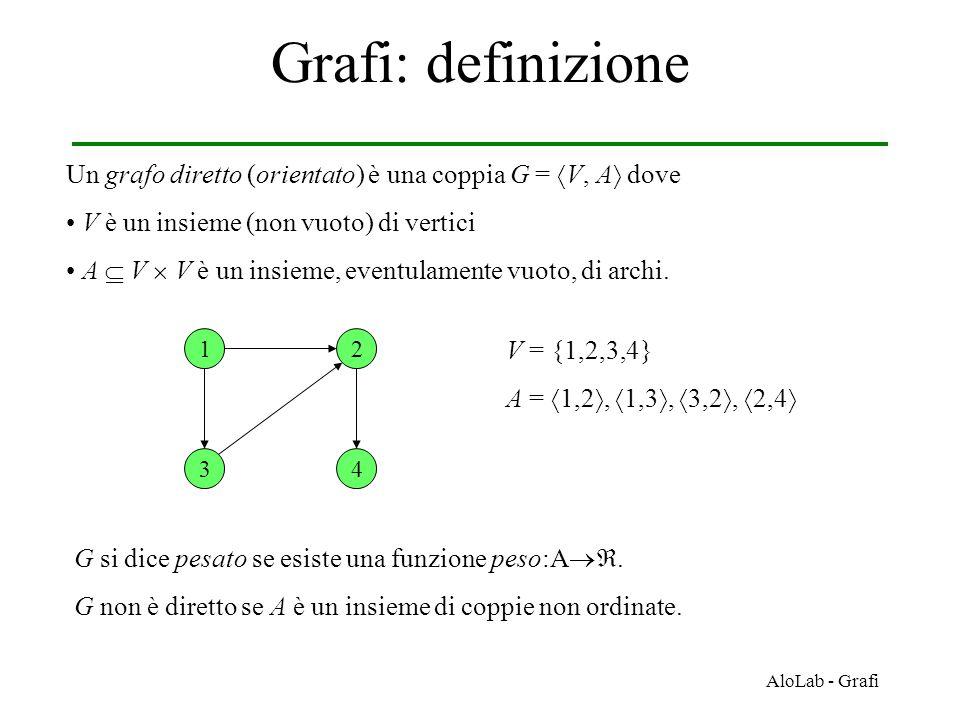 Grafi: definizione Un grafo diretto (orientato) è una coppia G = V, A dove. V è un insieme (non vuoto) di vertici.
