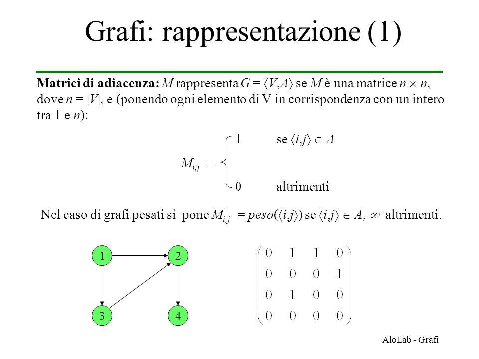 Grafi: rappresentazione (1)