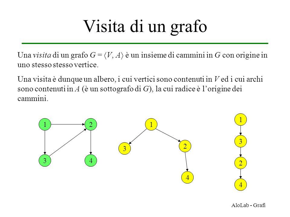 Visita di un grafo Una visita di un grafo G = V, A è un insieme di cammini in G con origine in uno stesso stesso vertice.