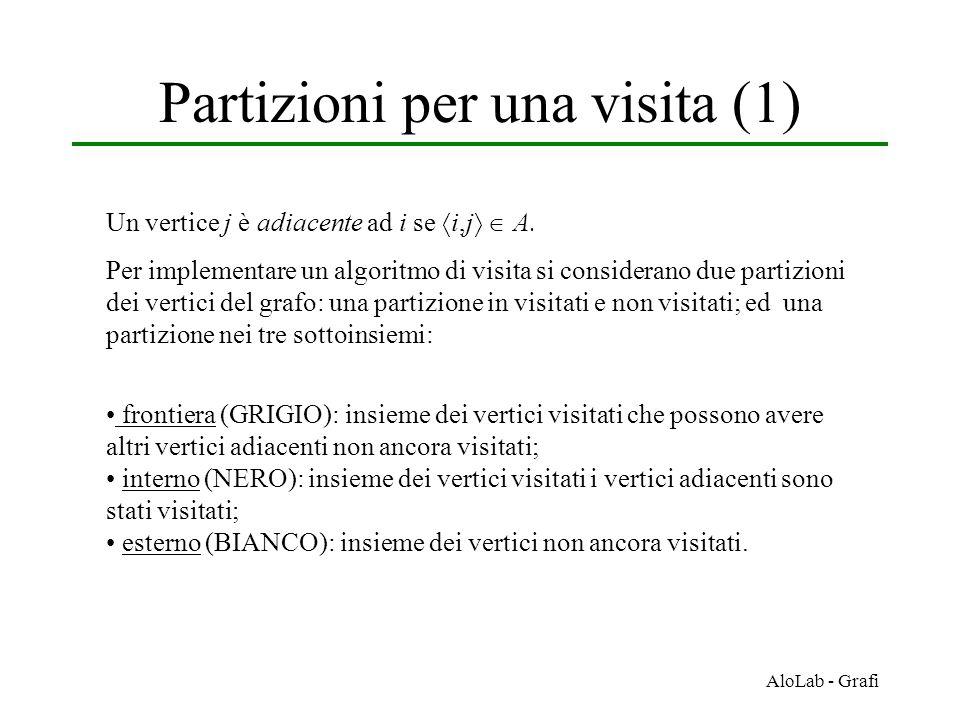 Partizioni per una visita (1)