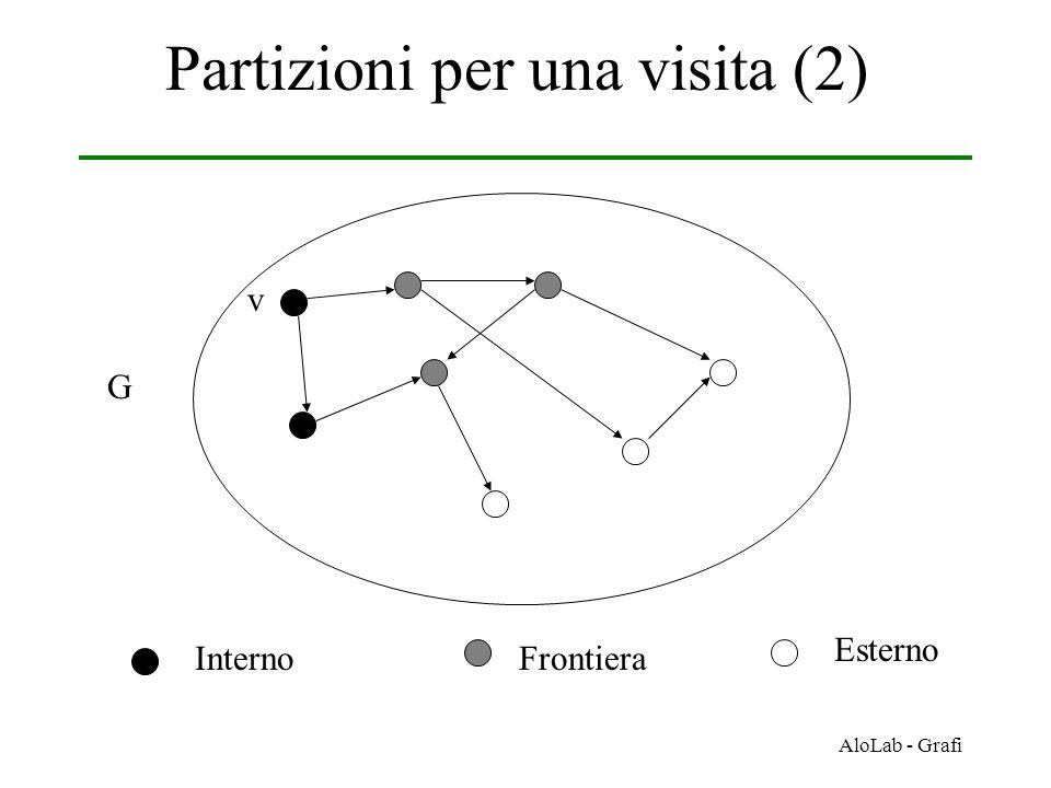Partizioni per una visita (2)