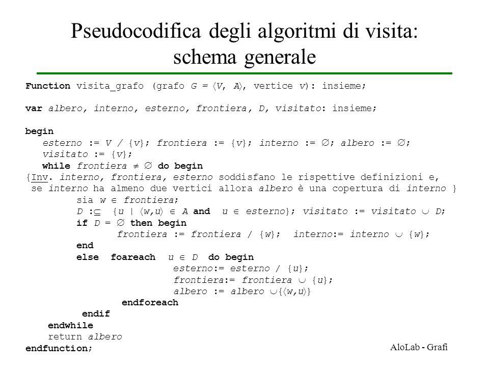 Pseudocodifica degli algoritmi di visita: schema generale