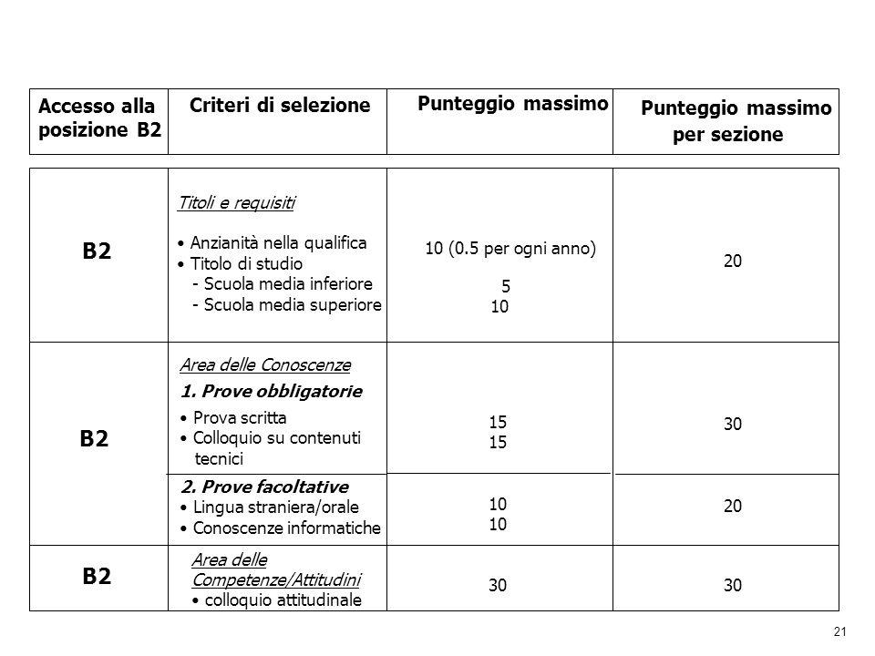 per sezione B2 B2 B2 Accesso alla posizione B2 Criteri di selezione