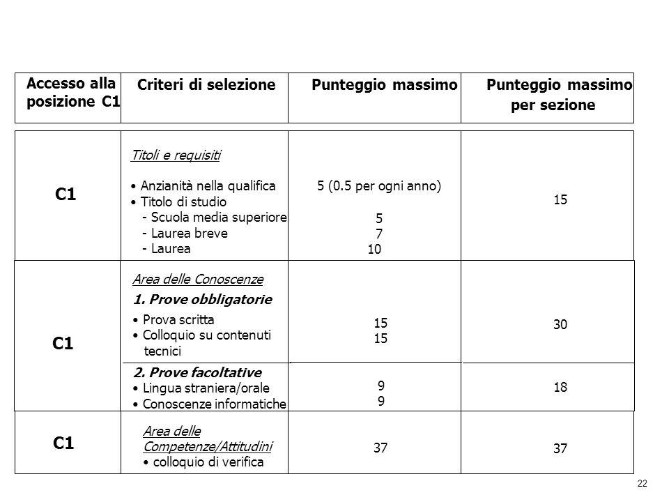 per sezione C1 C1 C1 C1 Accesso alla posizione C1 Criteri di selezione