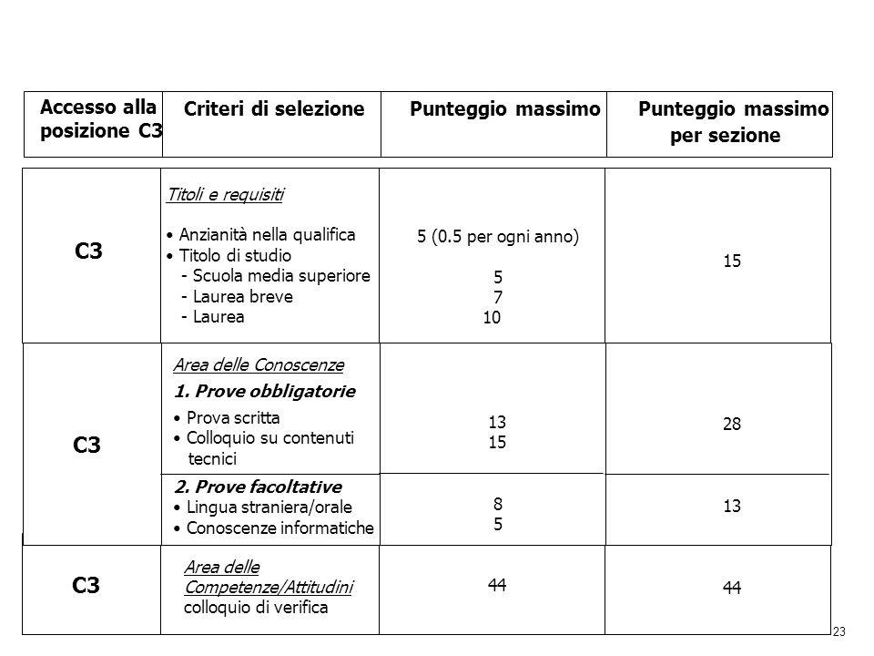 per sezione C3 C3 C3 Accesso alla posizione C3 Criteri di selezione