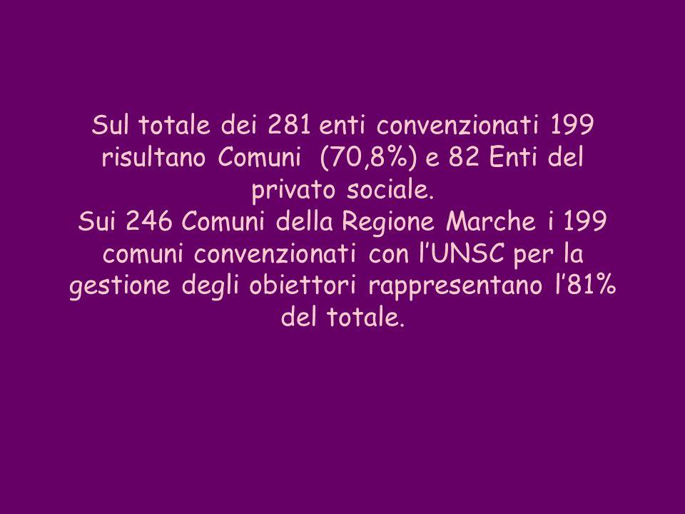 Sul totale dei 281 enti convenzionati 199 risultano Comuni (70,8%) e 82 Enti del privato sociale.