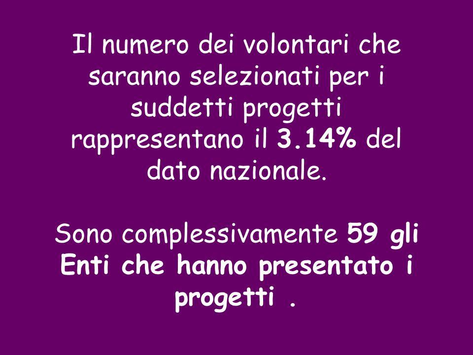 Il numero dei volontari che saranno selezionati per i suddetti progetti rappresentano il 3.14% del dato nazionale.
