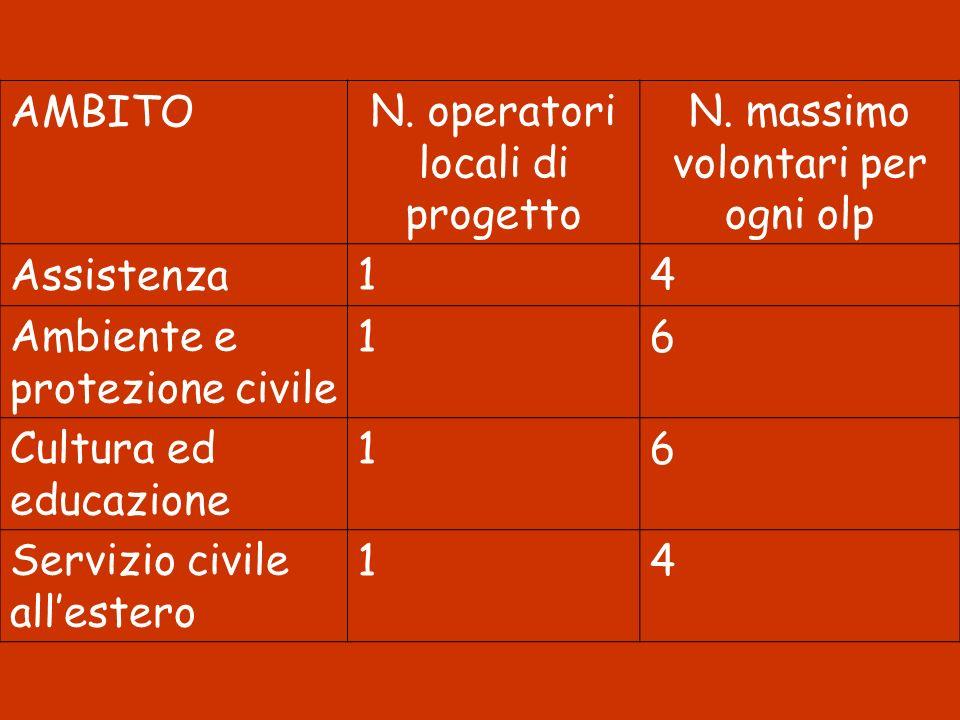 N. operatori locali di progetto N. massimo volontari per ogni olp