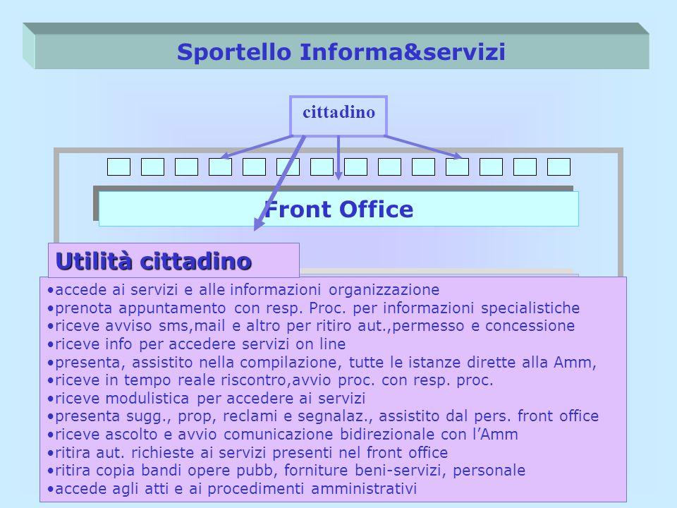 Sportello Informa&servizi Back Office (singoli servizi)