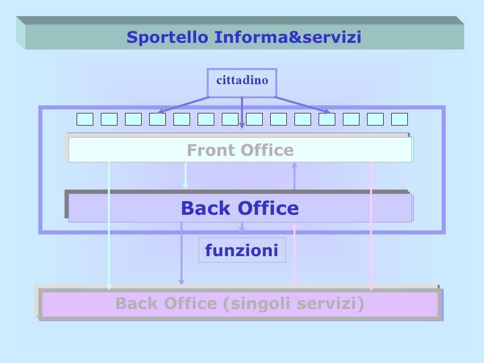 Back Office Sportello Informa&servizi Front Office Front Office