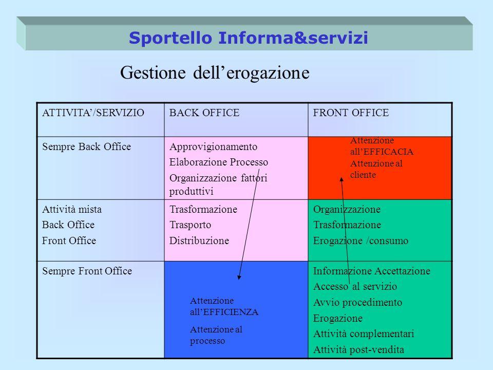 Sportello Informa&servizi