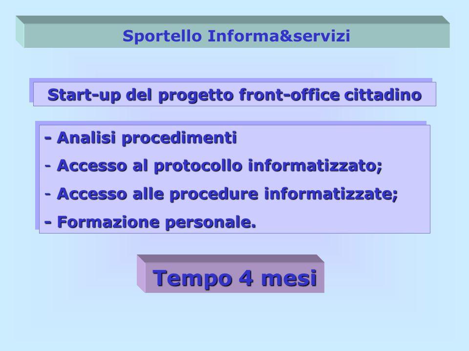 Sportello Informa&servizi Start-up del progetto front-office cittadino