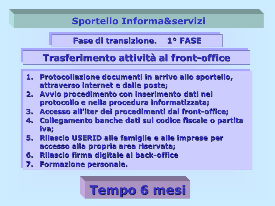 Tempo 6 mesi Sportello Informa&servizi