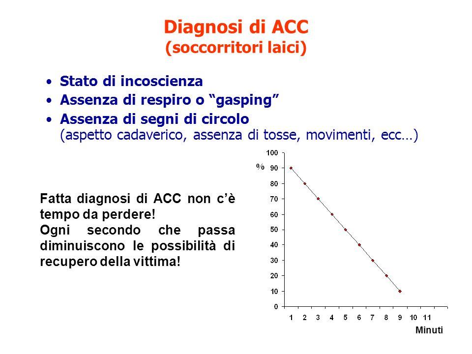Diagnosi di ACC (soccorritori laici)