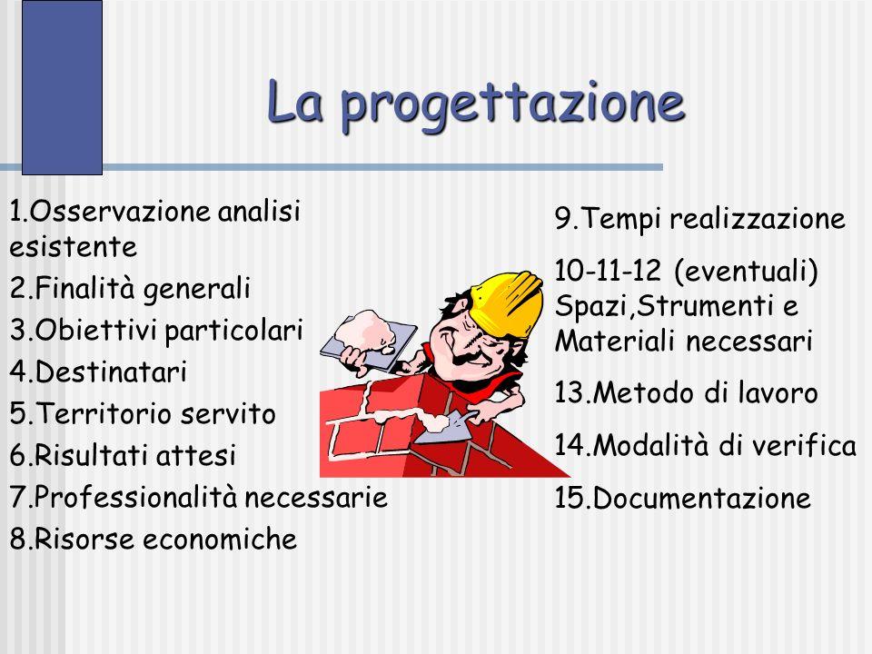 La progettazione 1.Osservazione analisi esistente