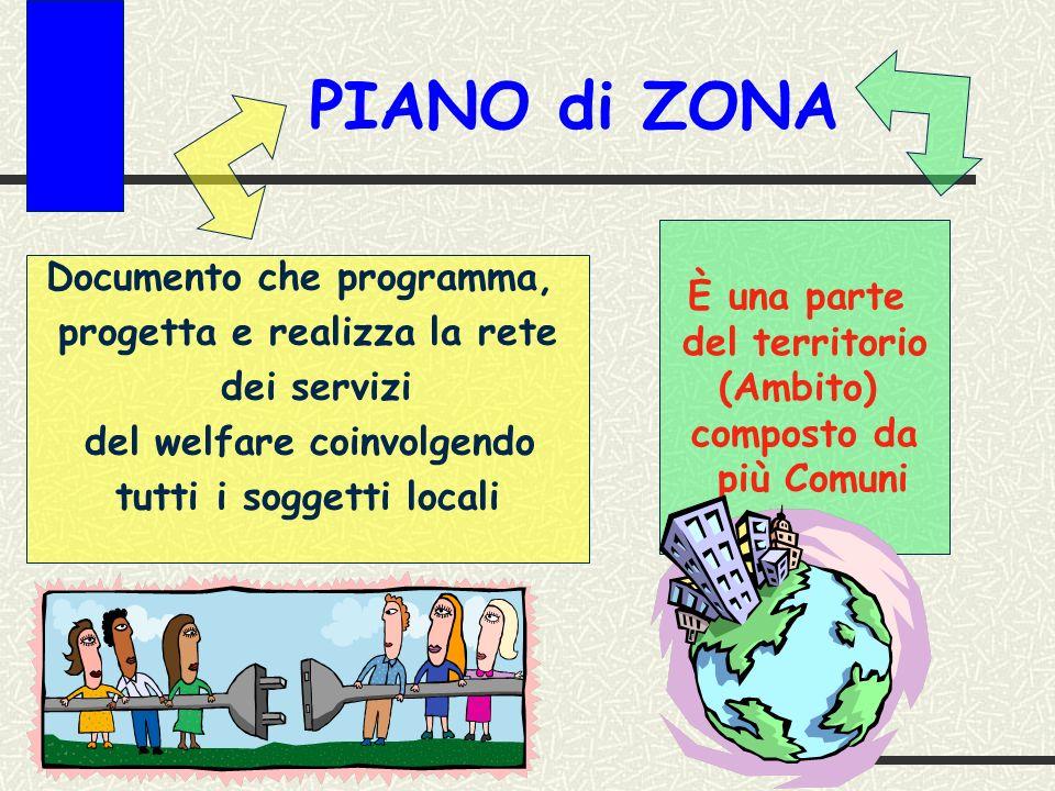 PIANO di ZONA È una parte Documento che programma, del territorio