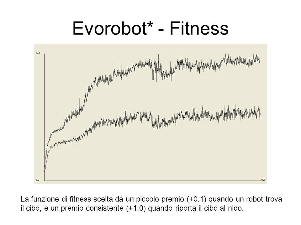 Evorobot* - Fitness La funzione di fitness scelta dà un piccolo premio (+0.1) quando un robot trova.