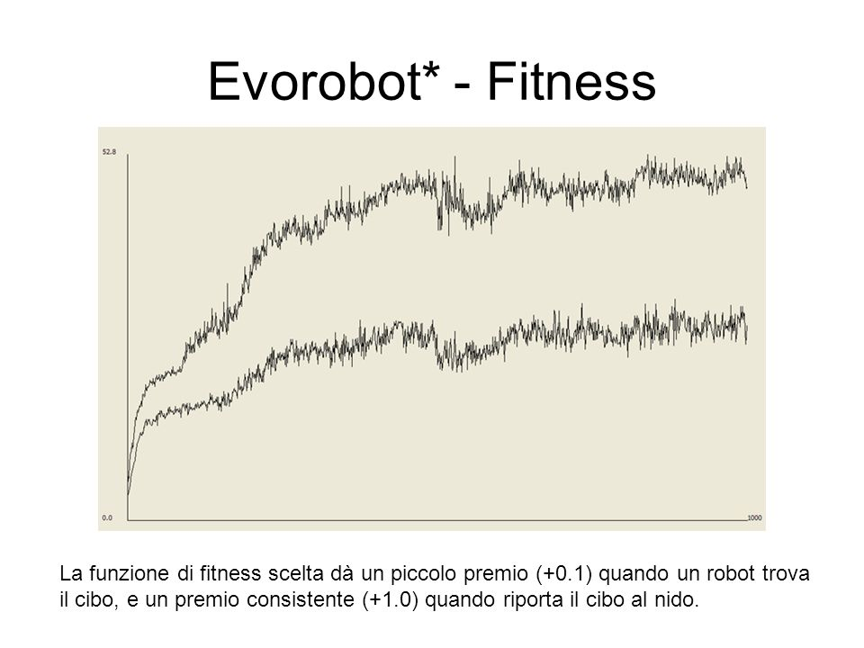 Evorobot* - FitnessLa funzione di fitness scelta dà un piccolo premio (+0.1) quando un robot trova.