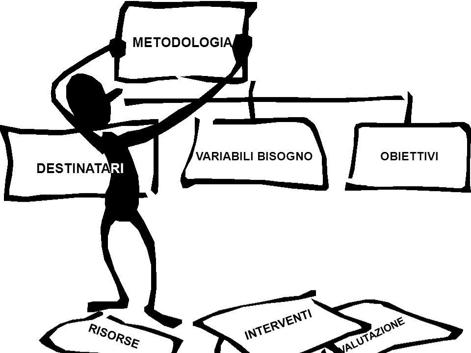 METODOLOGIA DESTINATARI VARIABILI BISOGNO OBIETTIVI INTERVENTI RISORSE