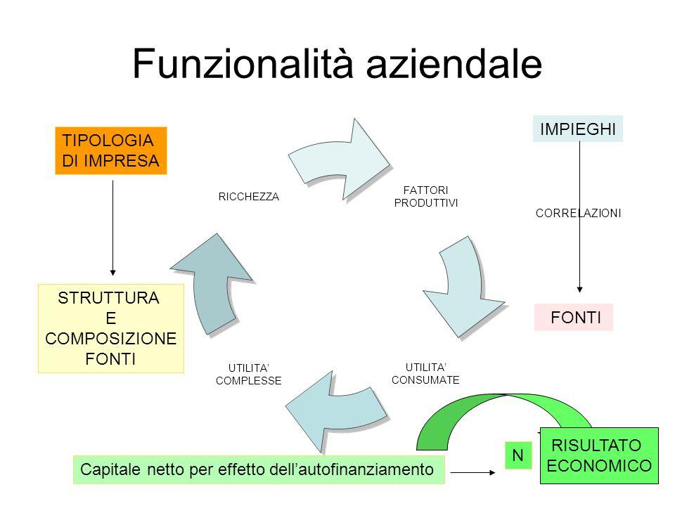 Funzionalità aziendale