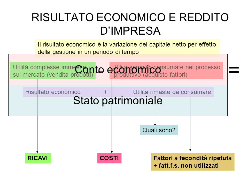 RISULTATO ECONOMICO E REDDITO D'IMPRESA
