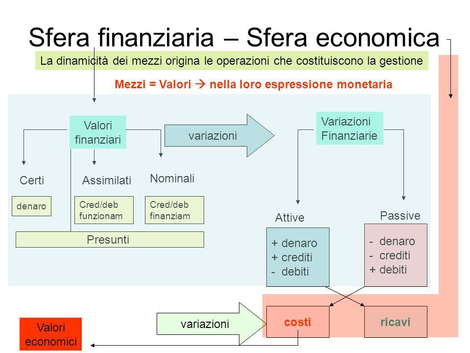 Sfera finanziaria – Sfera economica