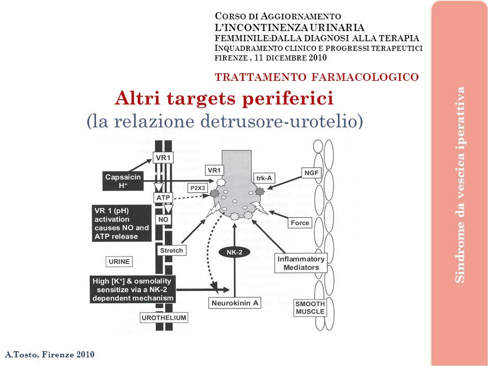Sindrome da vescica iperattiva Altri targets periferici